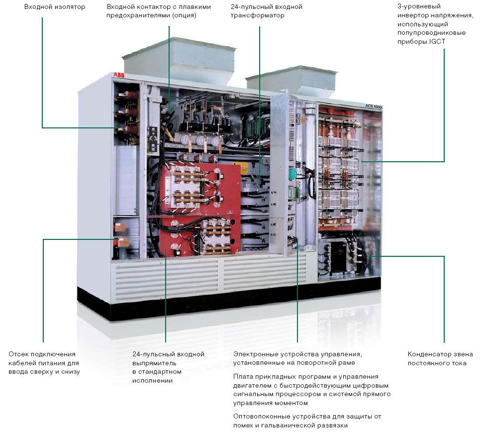 Комплектный привод переменного тока на среднее напряжение ACS 1000i с воздушным охлаждением, встроенным входным трансформатором и входным контактором